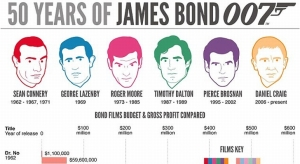 Here's to 50 plus years of James Bond movies.